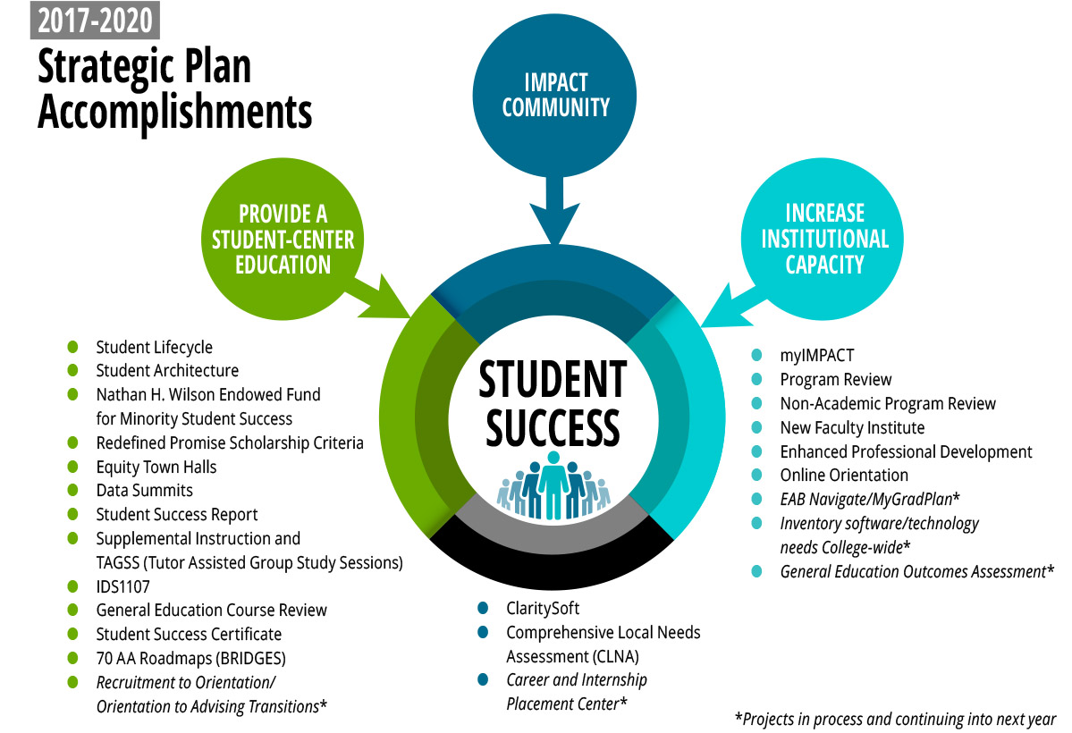 FSCJ Student Success Infographic