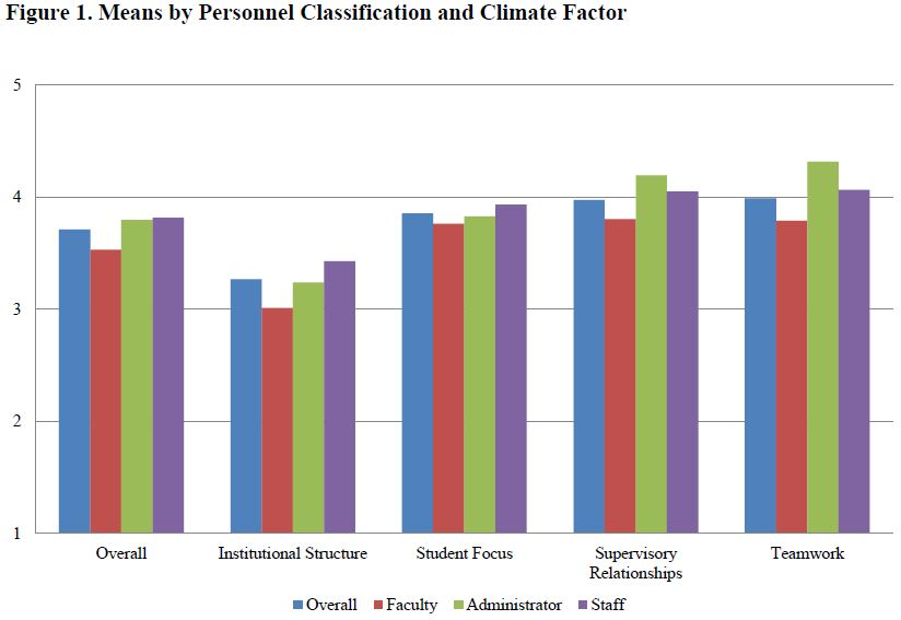 means by personnel classification and climate factor